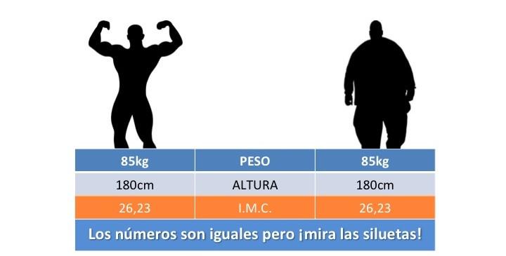 ¿Qué diferencia hay entre tu peso y tu composición corporal?